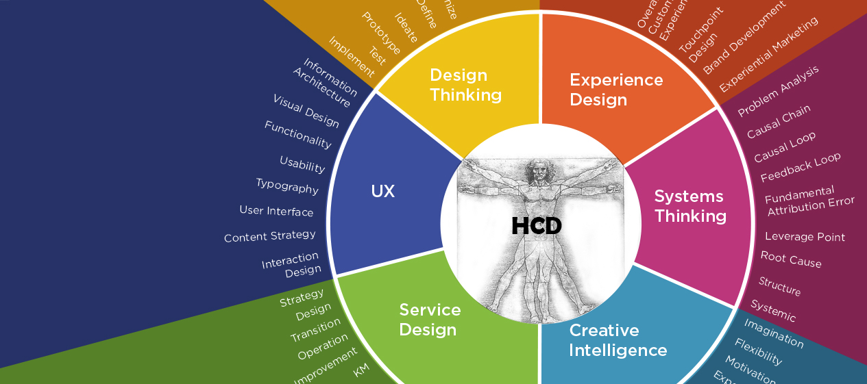 Components of Human Centered Design